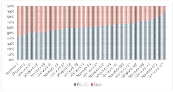 Proportion of Female and Male Employees at U.S. Art Museums. Source: https://mellon.org/media/filer_public/ba/99/ba99e53a-48d5-4038-80e1-66f9ba1c020e/awmf_museum_diversity_report_aamd_7-28-15.pdf